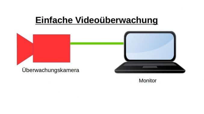 Videoüberwachung Hannover